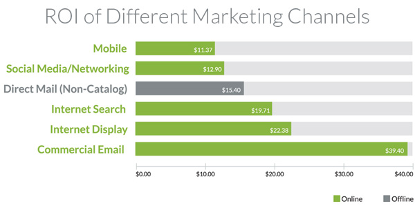 ROI-of-Different-Marketing-Channels