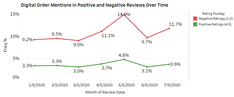 Negative mentions related to digital ordering rose sharply in late April, May and July 2020.