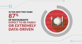 Restaurant Marketing Research Infographic Featured Image