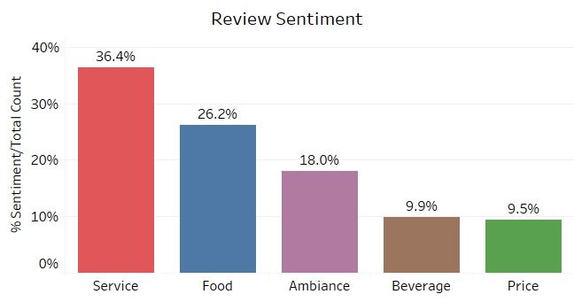 Service is the primary attribute of restaurant experiences mentioned in reviews (2020).